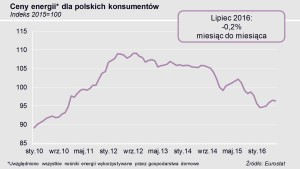 Wykres cen energii w lipcu