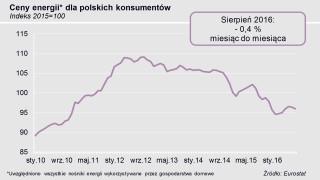 wykres cen energii w sierpniu