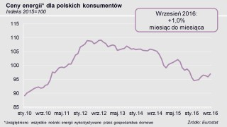 wykres cen energii we wrześniu