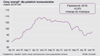 Wykres cen energii w padzierniku