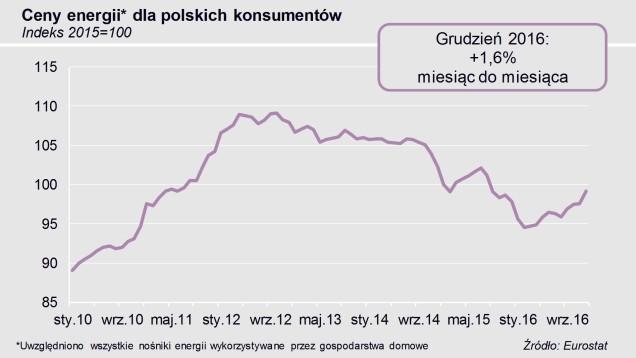 Wykres przedsrawiający dynamikę cen energii dla polskich konsumentów