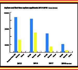 diagram - Asylum and first time asylum applicants 2015-2018