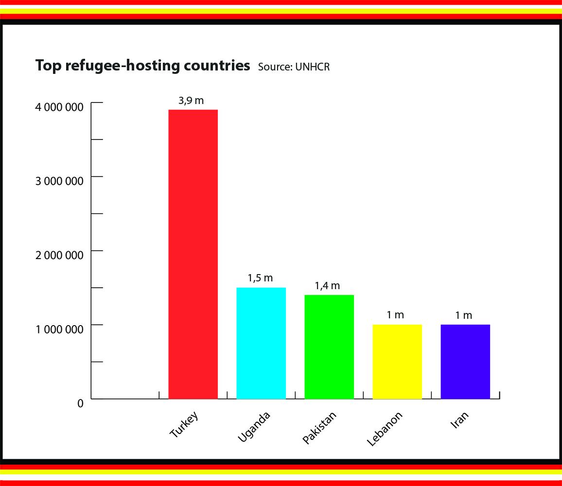 diagram: top refugee-hosting countries